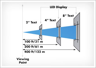 LED-ViewingDistance